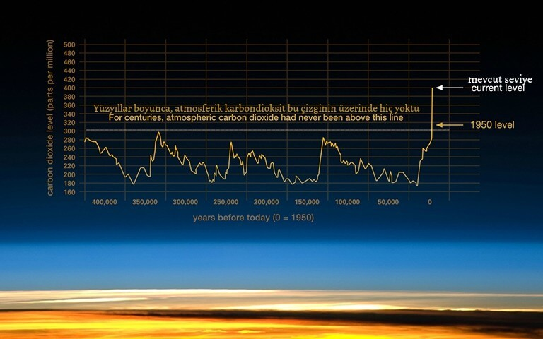 dunya-atmosfer-karbondioksit-salinimi