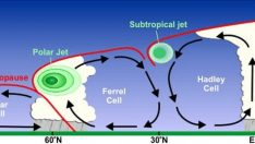 Jet Rüzgarları (Jet Stream) Nedir?