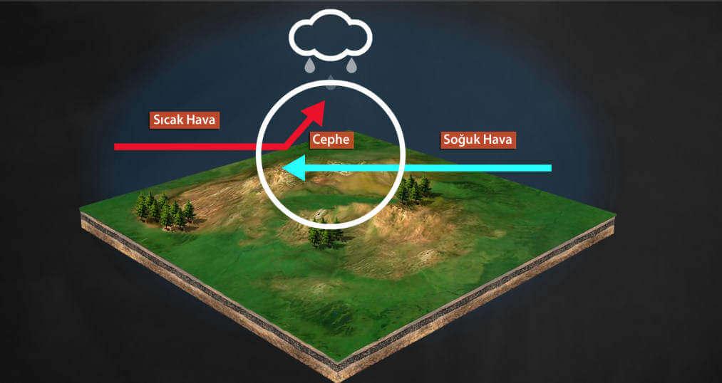 yagis-turleri-meteoroloji