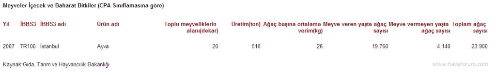 """2007-1024x155 """"Ayva bolsa kış sert geçer"""" istatistikleri Haberler"""