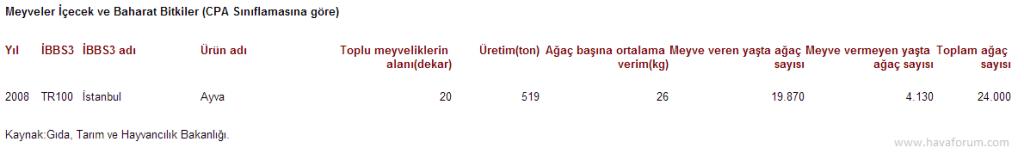 """2008-1024x154 """"Ayva bolsa kış sert geçer"""" istatistikleri Haberler"""
