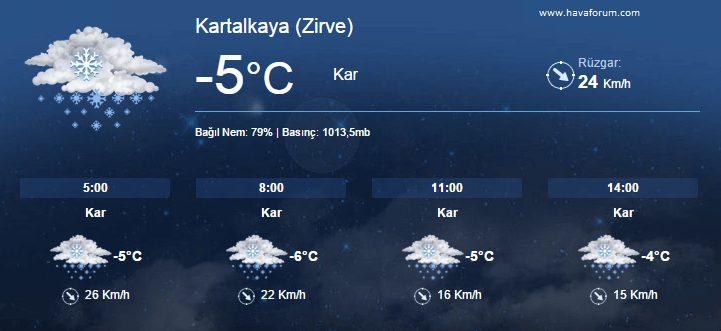 kartalkaya