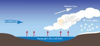 DEK, Sea Effect, Deniz Efekti Kar Nedir ?