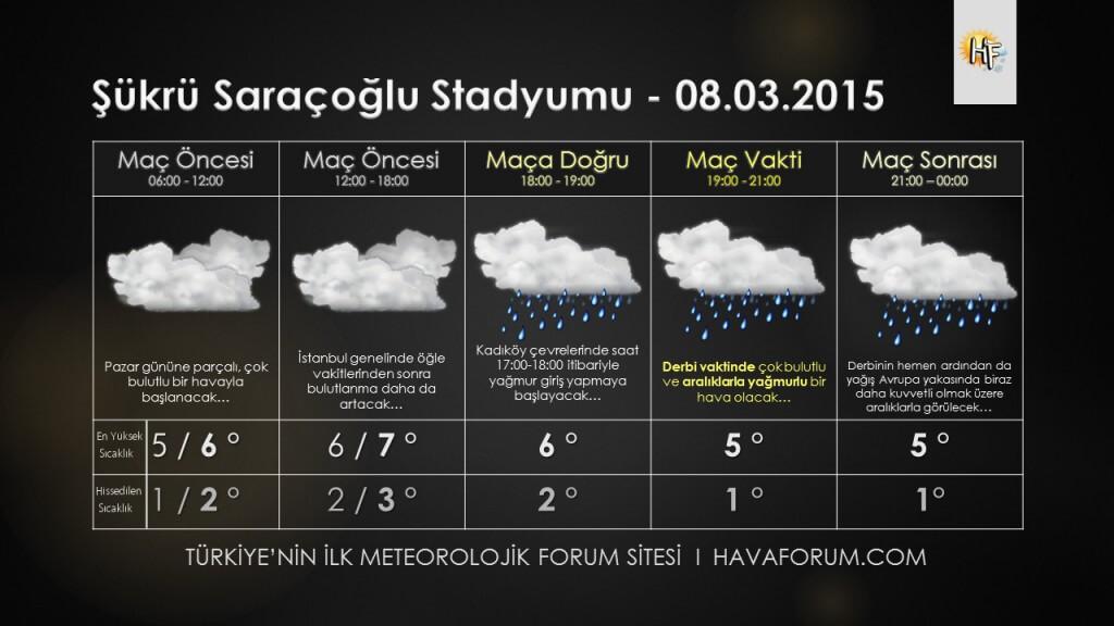 stadyum-hava-tahmini-1024x576 Fenerbahçe Galatasaray Maçı Hava Durumu Haberler
