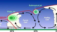 Jet Rüzgarları (Jet Stream) Nedir?