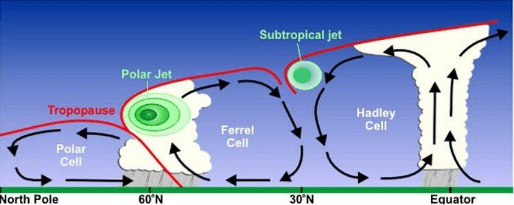 jet-stream-nedir