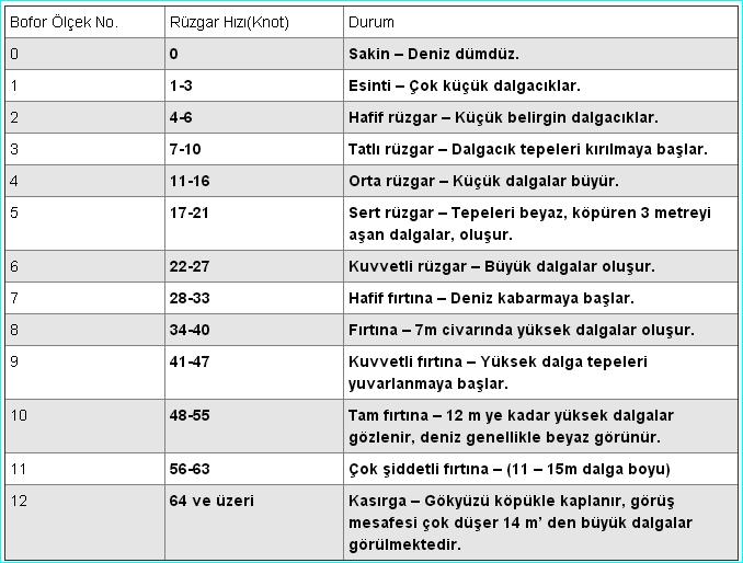 33 Knots To Mph >> Ruzgar Hizi Ceviricisi Mil Knot Kilometre Ceviri Donusturucu
