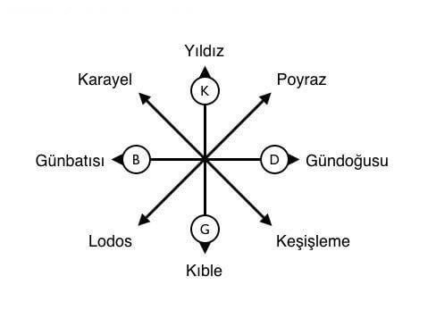 hangi-ruzgar-hangi-yerden-eser Türkiye'de Rüzgarlar Bilgiler