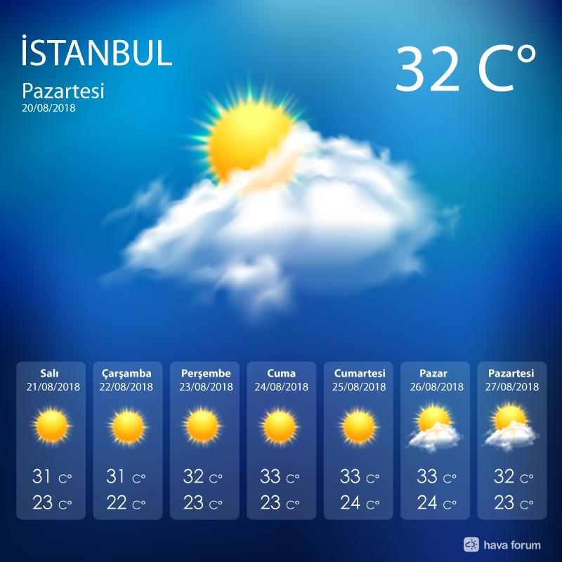 istanbul-bayram-ozel-tahmin Bayram sıcak ve bol güneşli geçecek... Haberler