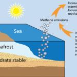 Küresel Isınma Kutuplardaki Sera Gazı Depolarını Ortaya Çıkarıyor