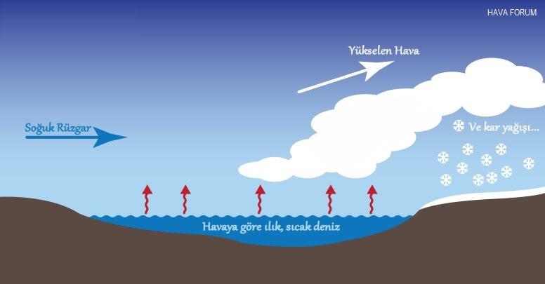 Dek hava forum ile ilgili görsel sonucu